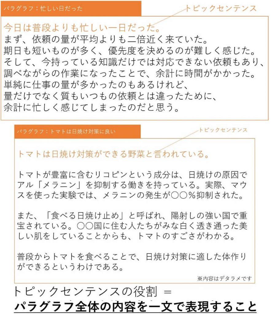 【afbライターのコンテンツ作成講座③】パングラフとセンテンスの解説②
