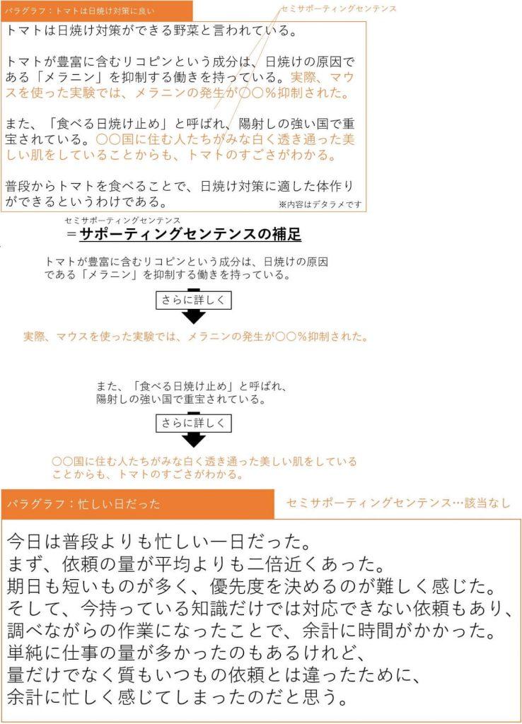 【afbライターのコンテンツ作成講座③】パングラフとセンテンスの解説③