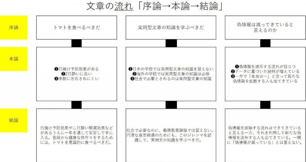 【afbライターのコンテンツ作成講座】文章の種類と語る順番!