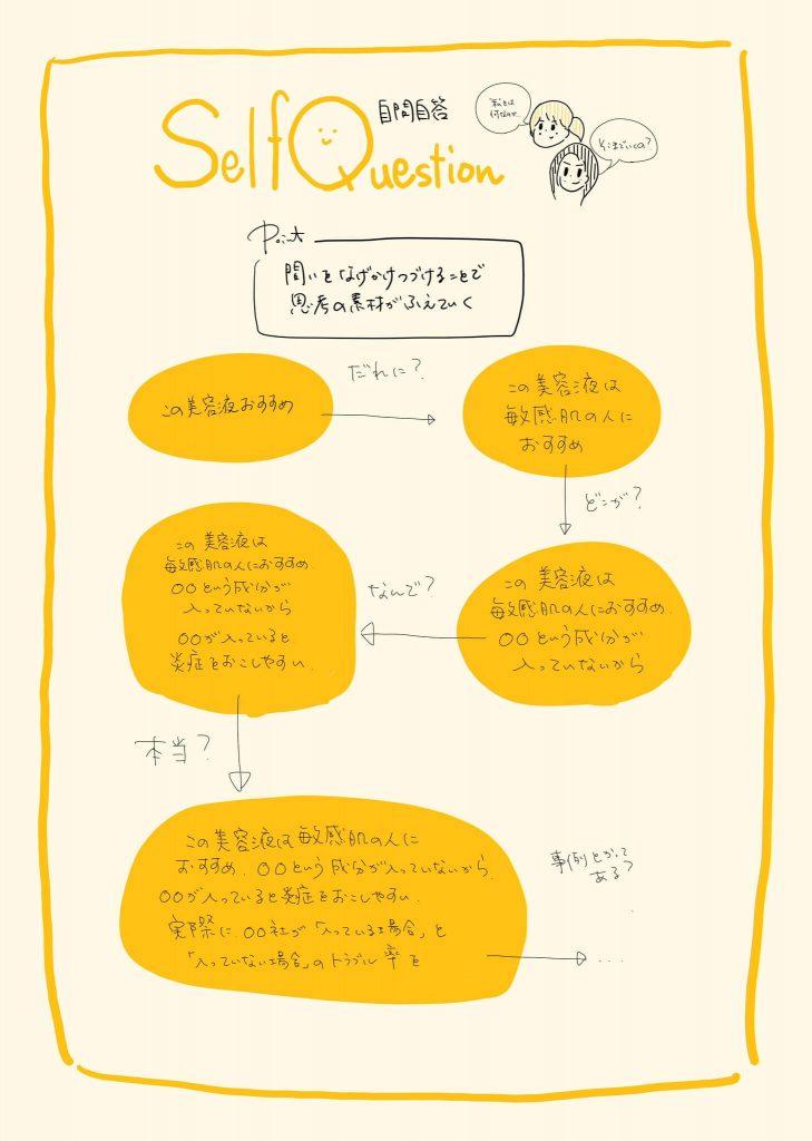 afbライターのコンテンツ作成講座【38】自問自答の癖をつける